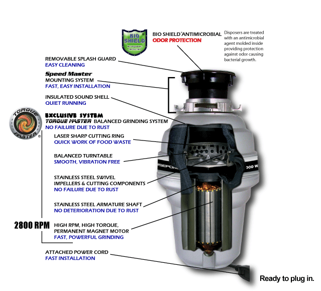 Titan Food Waste Disposers